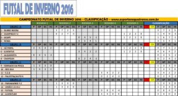 Tabela Futsal 2016_Classificação D1