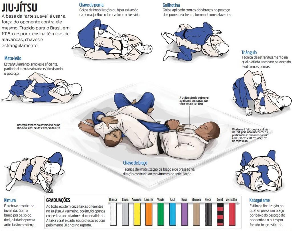 Regras Do Jiu Jitsu