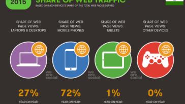 share web traffic india