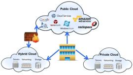 Cloud Deployment Models