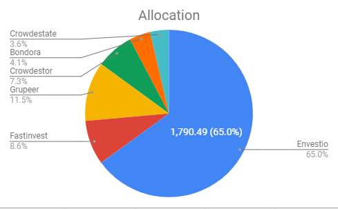 allocation actifs