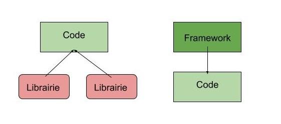 Framework vs libairie
