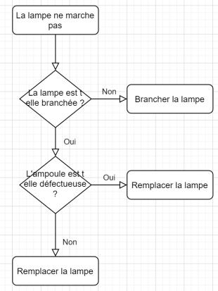 Un algorithme représenté sous forme de diagramme