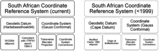 SA_Coordinate