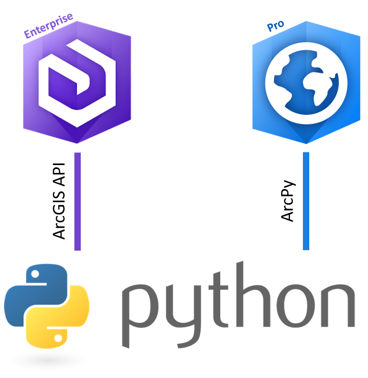 How to install the ArcGIS API on ArcGIS Pro Python (offline