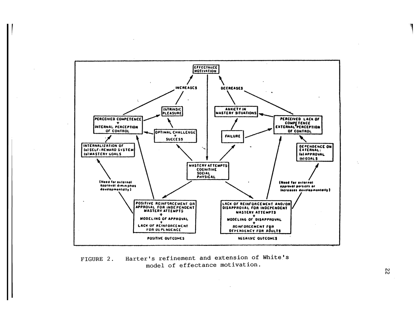 Harter S Model Of Competence Motivation