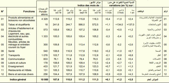المؤشر الموحد لأسعار الاستهالك لمدينة انواكشوط في أكتوبر 2019 (المصدر: م.و.إ)