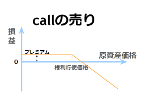 コール・オプションの売りの損益図