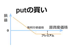 プット・オプションの買いの損益図