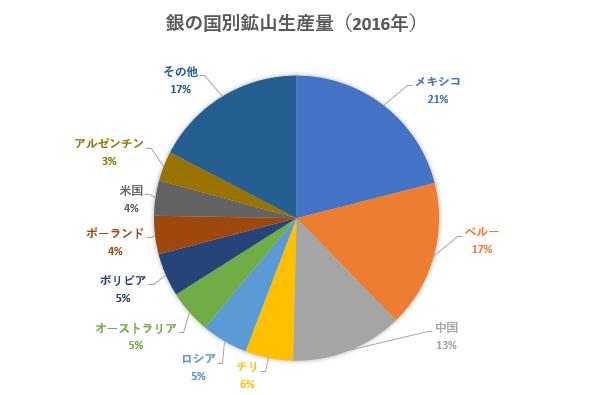 銀の2016年の国別鉱山生産量を示した図。