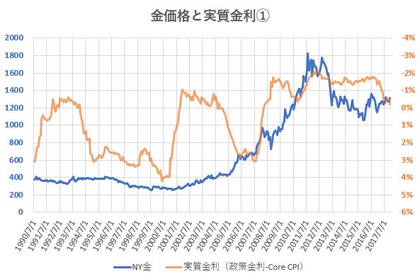 政策金利とコアCPIの差を金価格と比較した図
