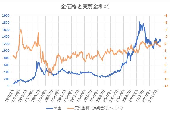 長期金利とコアCPIの差を金価格と比較した図
