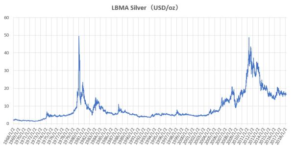 1968年1月以降のLBMA銀価格の推移を示した図