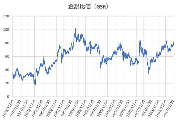 金銀比価(市場比価)の推移を示した図。