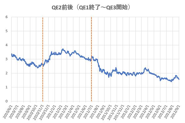 QE2前後における米長期金利の推移を示した図。