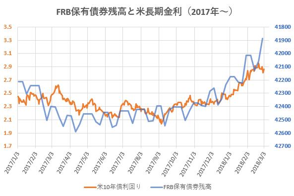 FRB保有債券残高と米長期金利の推移を示した図。
