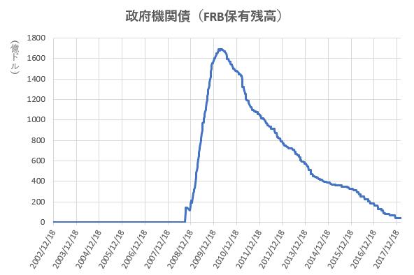 政府機関債のFRB保有残高の推移を示した図。