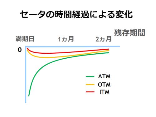 セータの時間経過による変化を示した図。