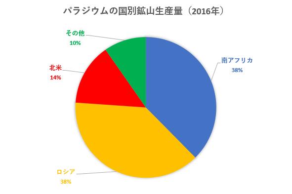 パラジウムの2016年の国別鉱山生産量を示した図