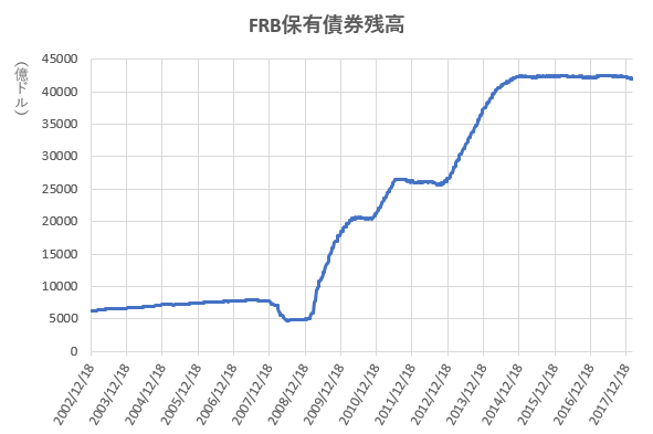 FRBの保有債券残高の推移を示した図。