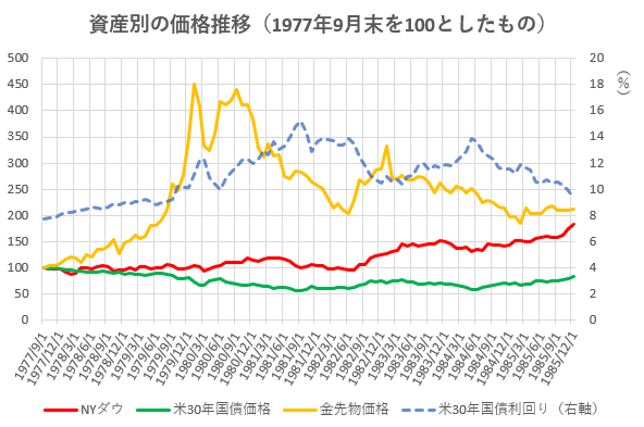 1977年9月以降の資産別の価格推移を示した図