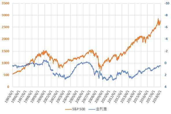 S&P500と米国長短金利差の推移を示した図(H30.6)。