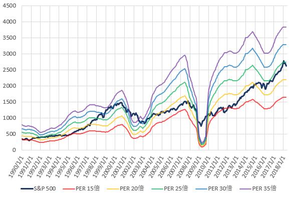 S&P500とPER別株価の推移を示した図(H30.6)。