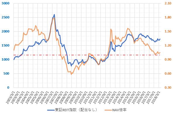 東証REIT指数とNAV倍率の推移を示した図(H30.6)。