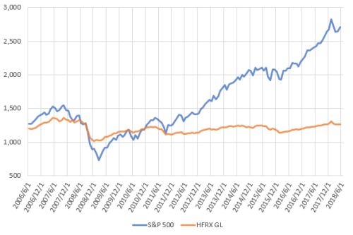 HFRXとS&P500の推移を示した図。