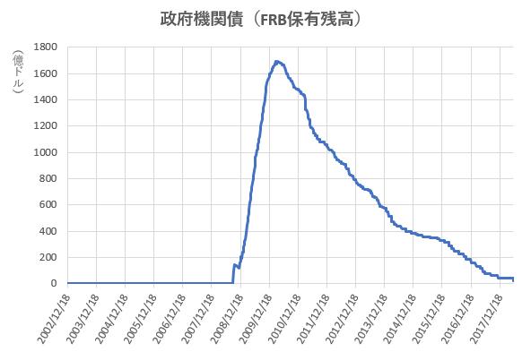政府機関債のFRB保有残高の推移を示した図(H30.6)。