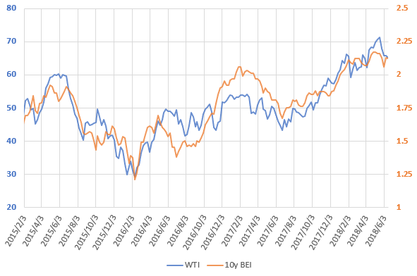 WTI原油価格とブレーク・イーブン・インフレ率の直近の推移を示した図(H30.6)