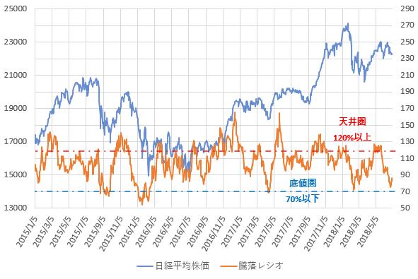 騰落レシオと日経平均株価の推移を示した図(H30.7)。