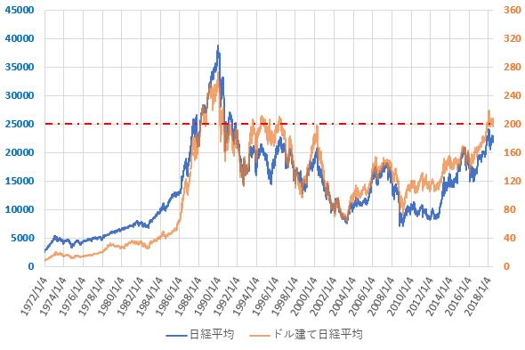 ドル建て日経平均株価の推移を示した図(H30.7)。
