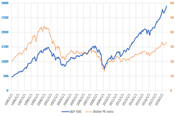 米国株(S&P 500)」のデータ分...