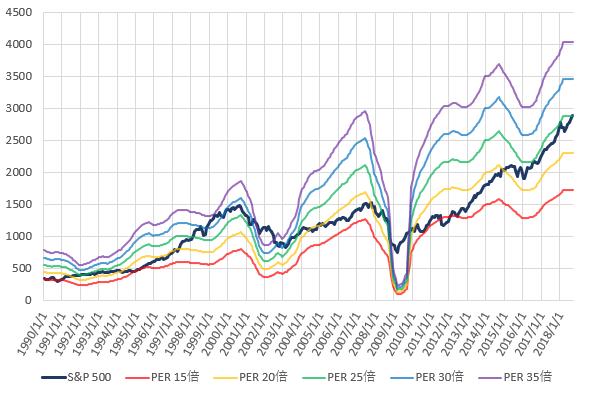 S&P500とPER別株価の推移を示した図(H30.9)
