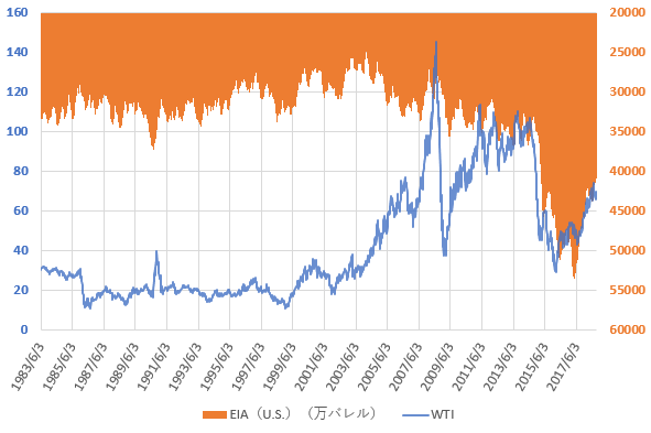 WTI原油価格とEIAの原油在庫統計の推移を示した図(H30.9)