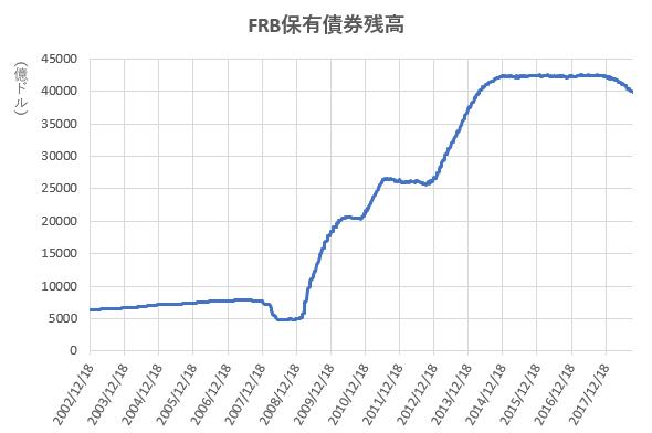 FRB保有債券残高の推移を示したの図(H30.9)