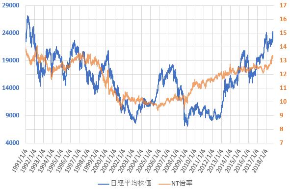 NT倍率と日経平均株価の推移を示した図(H30.10)