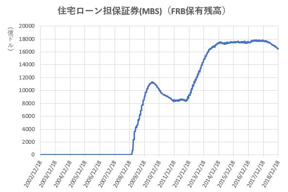 MBSのFRB保有残高の推移を示した図(2018.12)