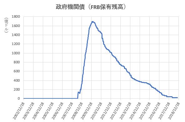 政府機関債のFRB保有残高の推移を示した図(2018.12)