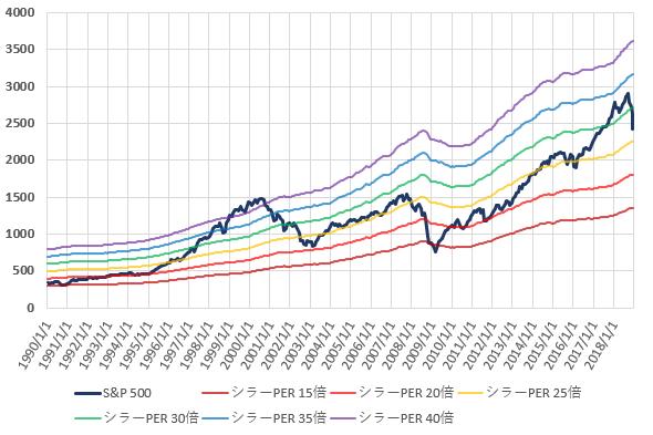S&P500とCAPEレシオ別株価の推移を示した図(2018.12)
