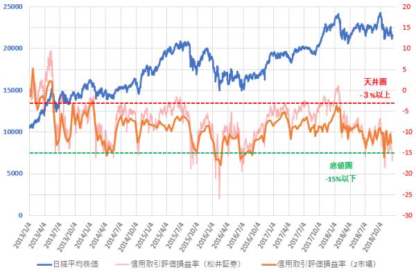 2市場・松井証券の信用評価損益率と日経平均株価の推移を示した図(2018.12)