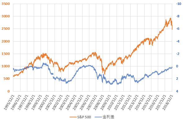 S&P500と米国長短金利差の推移を示した図(2018.12)