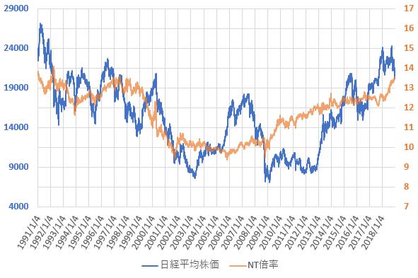 NT倍率と日経平均株価の推移を示した図(2018.12)