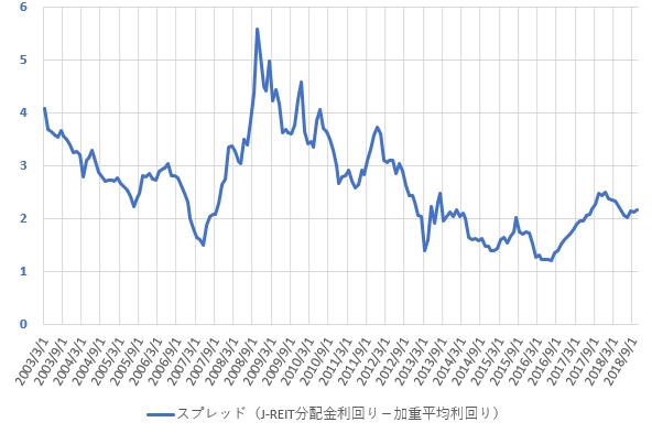 分配金利回りと配当利回りのスプレッドの推移を示した図(2018.12)