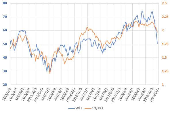WTI原油価格とブレーク・イーブン・インフレ率の直近の推移を示した図(2018.12)
