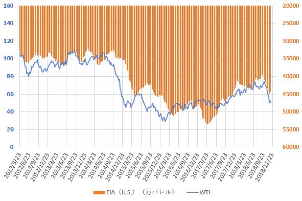 WTI原油価格とEIAの原油在庫統計の推移を示した図(2018.12)