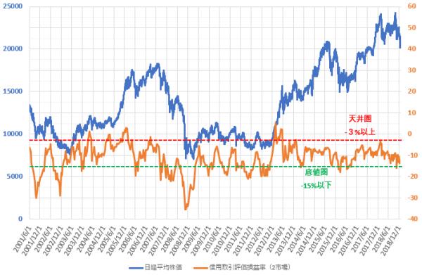 信用評価損益率と日経平均株価の推移を示した図(2018.12)