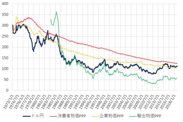日米の各種購買力平価とドル円相場の推移を示した図(2018.12)