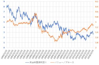 バリュー株指数をグロース株指数で割った値の推移を米10年国債利回りと比較した図